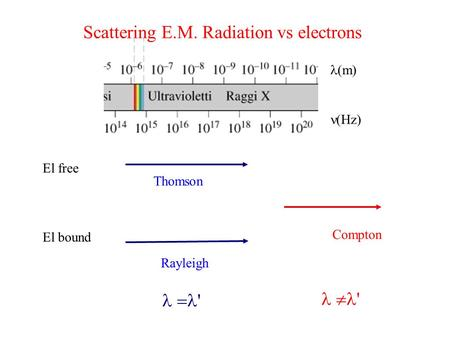 Compton (m) (Hz) El free El bound Thomson Rayleigh ' ' Scattering E.M. Radiation vs electrons.