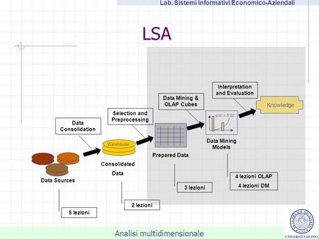 Analisi multidimensionale Lab. Sistemi Informativi Economico-Aziendali LSA Knowledge Data Sources Warehouse Consolidated Data Prepared Data p(x) = 0.02.