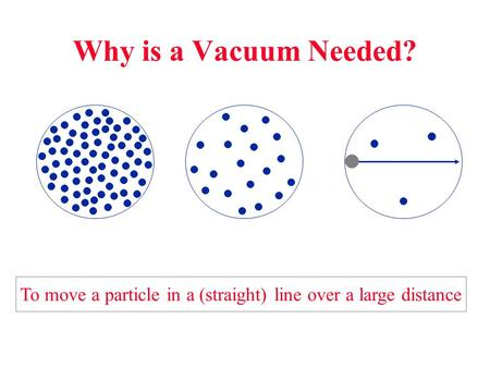 Why is a Vacuum Needed? To move a particle in a (straight) line over a large distance.