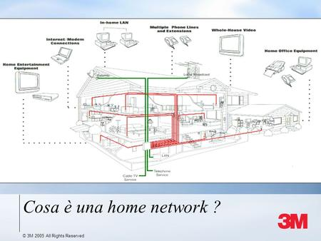 © 3M 2005 All Rights Reserved Cosa è una home network ?