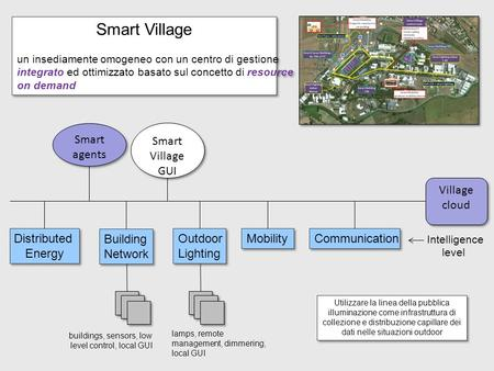 Village cloud Distributed Energy Distributed Energy Building Network Building Network Outdoor Lighting Outdoor Lighting Mobility Communication Smart agents.