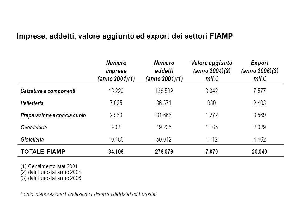 Fonte: elaborazione Fondazione Edison su dati Istat Export annuale dei settori FIAMP (valori in miliardi di euro)