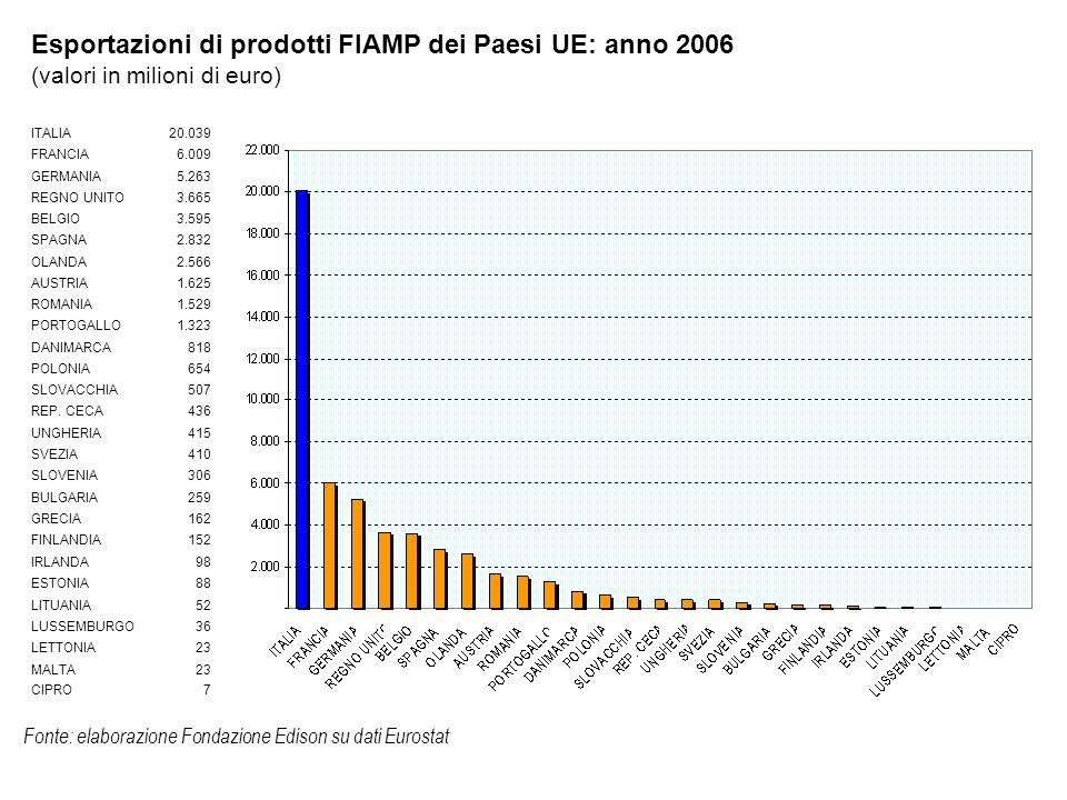 Fonte: elaborazione Fondazione Edison su dati Eurostat Primi 3 esportatori netti europei di prodotti FIAMP nel mondo: anno 2006 (saldo commerciale in milioni di euro)