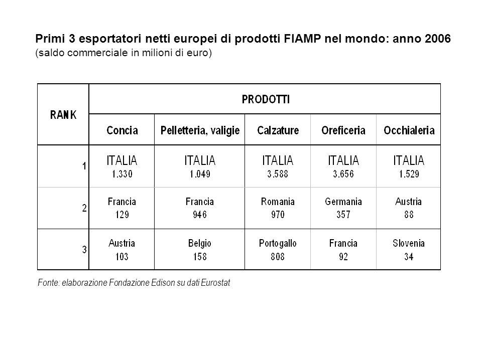 Fonte: elaborazione Fondazione Edison su dati Eurostat ITALIA11.152 BELGIO670 ROMANIA411 PORTOGALLO351 SLOVACCHIA38 BULGARIA14 MALTA-20 ESTONIA-26 LETTONIA-100 LITUANIA-106 CIPRO-111 SLOVENIA-113 LUSSEMBURGO-134 UNGHERIA-181 AUSTRIA-266 FINLANDIA-277 DANIMARCA-312 REP.
