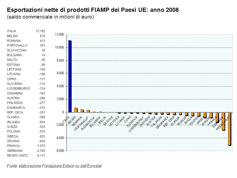 Saldo commerciale extra UE dell Italia e della UE- 27 nei prodotti FIAMP, un raffronto: anno 2003-2006 (saldo commerciale in milioni di euro) 20032006 ITALIA 5.2375.275 UE-27-3.014-6.283 UE-27 senza Italia-8.250-11.558 Fonte: elaborazione Fondazione Edison su dati Eurostat