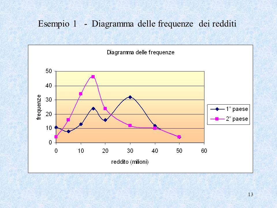 13 Esempio 1 - Diagramma delle frequenze dei redditi
