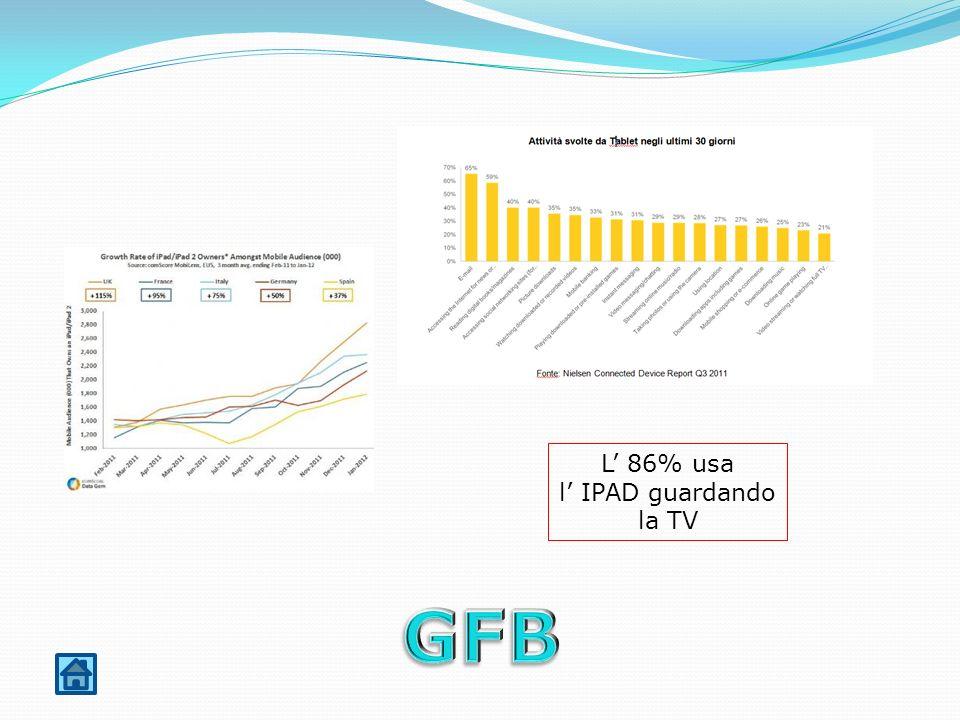 L 86% usa l IPAD guardando la TV