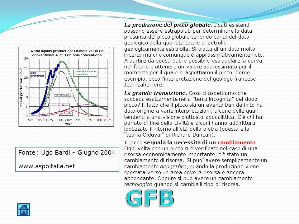 La predizione del picco globale.