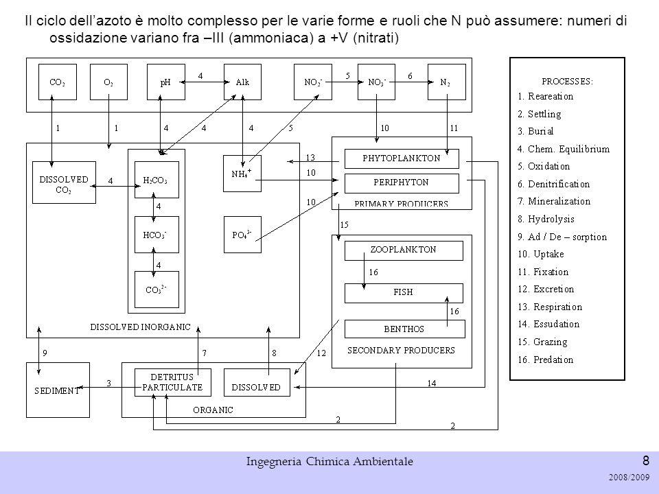 Università di Padova LASA – Laboratorio di Analisi dei Sistemi ambientali Ingegneria Chimica Ambientale 9 2008/2009 Outline Ciclo qualitativo Descrizione dei processi (e.g.