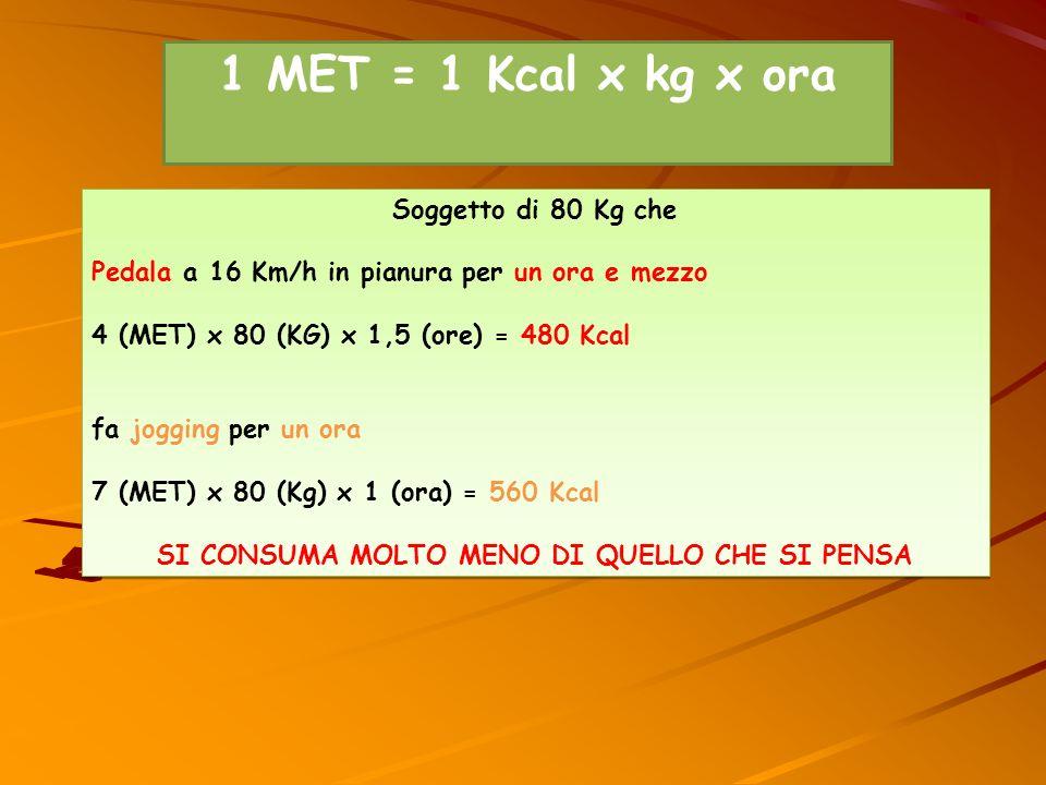 MET-minuti es.attività di 4 MET per 30 min= 120 MET- minuti es.camminare veloce(3,3 MET)per mezz ora= 100 MET-minuti