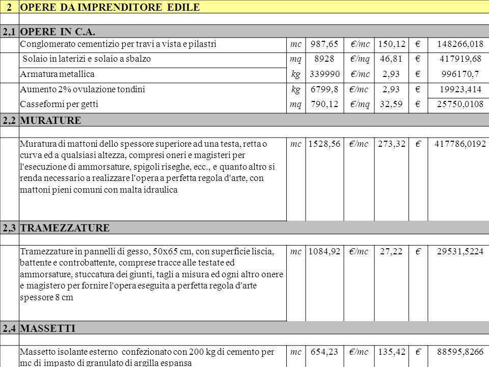 2,5INTONACI Sbruffatura interna ed esterna con malta fluida di sabbia e cemento tipo 32,5 dosata a 400 mc di sabbia Intonaco grezzo per esterni Intonaco a stucco romano per interni mq26307,6€/mq8,54€224666,904 Intonaco grezzo per esternimq5095,2€/mq25,95€132220,44 Intonaco a stucco romano per internimq10849,2€/mq22,87€248121,204 2,6ISOLAMENTO ACUSTICO Rivestimento fonoisolante e fonoassorbente di pareti in pannelli in lana di legno mineralizzata ad alta temperatura con magnesite, con superficie a vista semirasata a cavità acustiche UNI 9714 M-A-T, omologati in classe 1 di reazione al fuoco, preverniciati ed a bordo smussato, spessore 2,5 cm, fissati con viti autoforanti ad una struttura di supporto in profilati di acciaio zincato da 6/10 di mm mq131,7€/mq64,56€8502,55 Rivestimento di pareti ad elevato fonoisolamento, con pannelli in lana di legno mineralizzata ad alta temperatura con magnesite con una superficie rasata con impasto legnomagnesiaco, UNI 9714 M-A-L, completo di lastre in cartongesso spessore 1,25 cm di finitura superficiale, applicata con viti autoforanti ad una medesima struttura di supporto mq42€/mq58,36€2451,12 2,7PAVIMENTI E RIVESTIMENTI PAVIMENTI IN LEGNOmq3985,28€/mq61,20€243899,136 Listoni di legno, (con venatura mista in prevalenza fiammata) di classe 1¦ secondo norma UNI 4376, composti da legni stagionati ed essiccati, in elementi di 60÷90 mm di larghezza, 22 mm di spessore, 500÷1.000 mm di lunghezza, lavorati a maschio e femmina per incastro grado igrometrico 9%ñ2%: iroko prima scelta con venatura in prevalenza diritta e tonalizzata