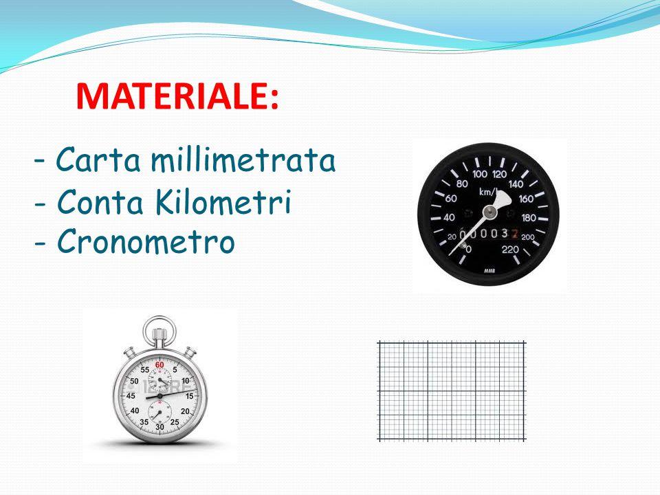 - Carta millimetrata - Conta Kilometri - Cronometro MATERIALE:
