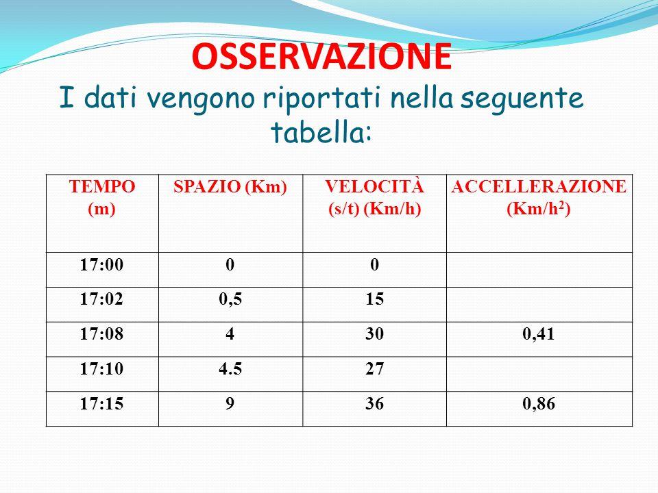 OSSERVAZIONE I dati vengono riportati nella seguente tabella: TEMPO (m) SPAZIO (Km)VELOCITÀ (s/t) (Km/h) ACCELLERAZIONE (Km/h 2 ) 17:0000 17:020,515 17:084300,41 17:104.527 17:159360,86