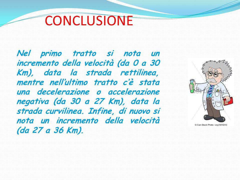 CONCLUSIONE Nel primo tratto si nota un incremento della velocità (da 0 a 30 Km), data la strada rettilinea, mentre nell'ultimo tratto c'è stata una decelerazione o accelerazione negativa (da 30 a 27 Km), data la strada curvilinea.