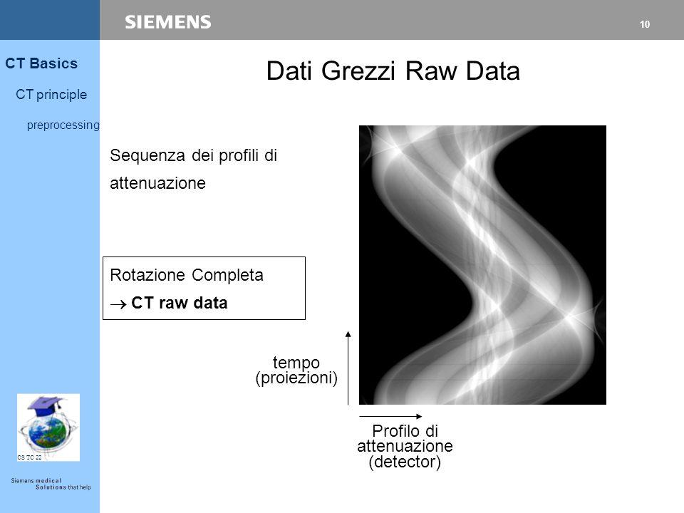 11 CT Basics CT principle preprocessing CS TC 22 Raw dataCT image Base Matematica: Radon (1917) Practica: a) Metodo Fourier or b) Backprojection filtrata Ricostruzione Immagine