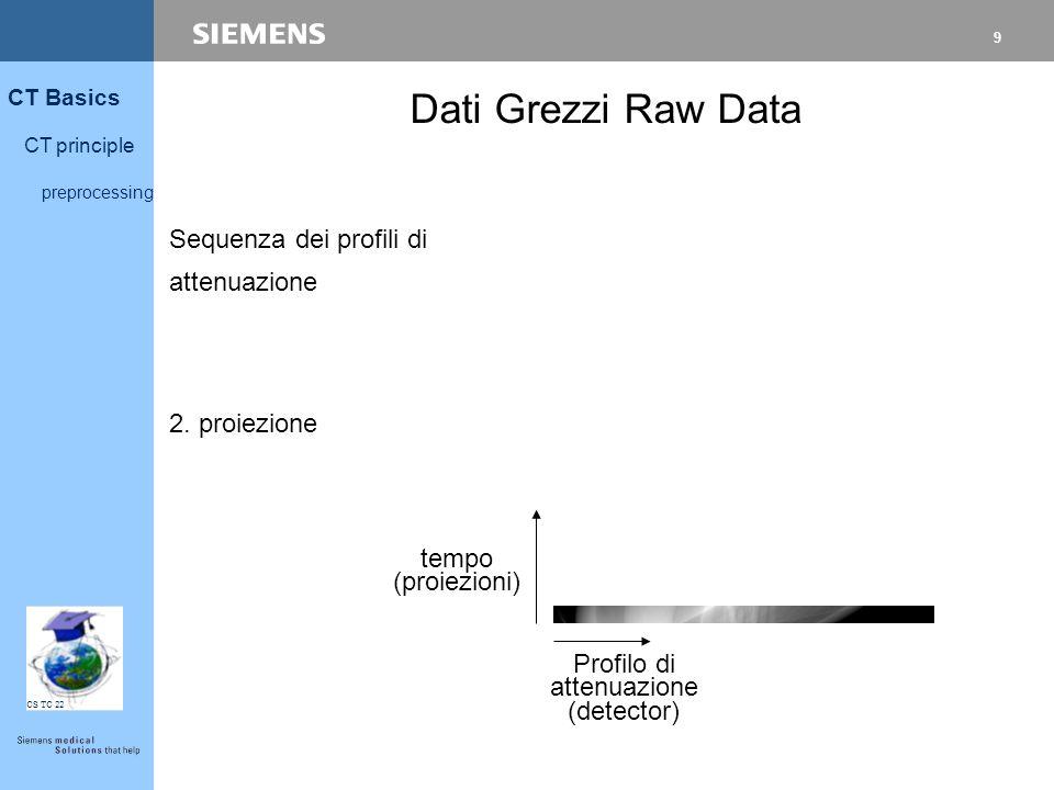 10 CT Basics CT principle preprocessing CS TC 22 tempo (proiezioni) Rotazione Completa  CT raw data Profilo di attenuazione (detector) Sequenza dei profili di attenuazione Dati Grezzi Raw Data