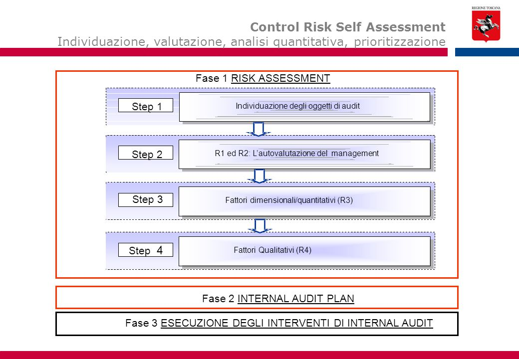 Gli oggetti di Audit rappresentano una parte della Società che può essere oggetto di uno specifico intervento di Internal Audit.