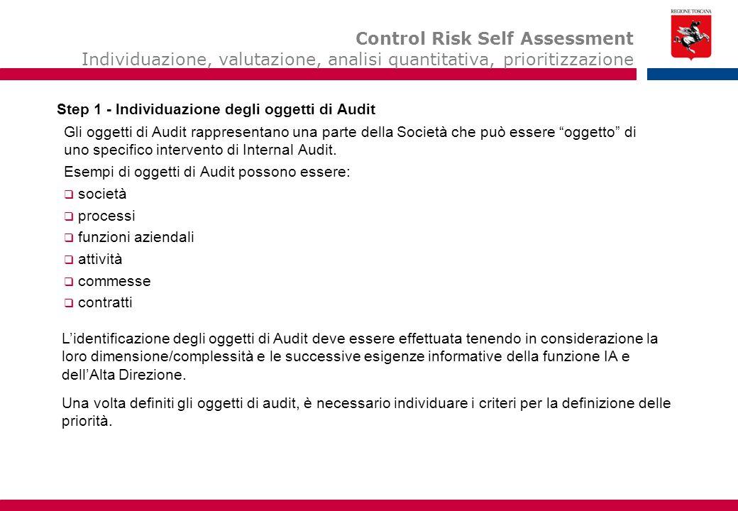 È lo strumento utilizzato per definire le aree aziendali maggiormente critiche/rischiose e per individuare un elenco di 'oggetti di Audit' ordinati per intensità di rischio crescente.