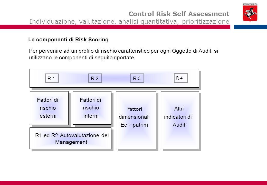 RS = a R1 + b R2 + c R3 + d R4 Risk Scoring della Società Le 4 componenti del sistema di Risk Scoring 1.