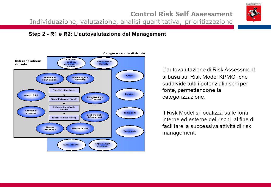 Esempio di Questionari Control Risk Self Assessment Individuazione, valutazione, analisi quantitativa, prioritizzazione Esempio di questionari