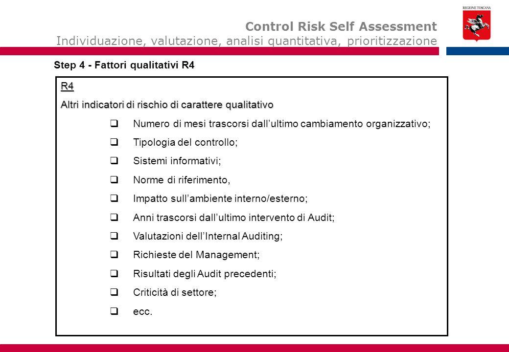 Esempio di deliverable: Internal Audit Priorities Control Risk Self Assessment Individuazione, valutazione, analisi quantitativa, prioritizzazione Esempi di deliverables: Internal Audit priorities