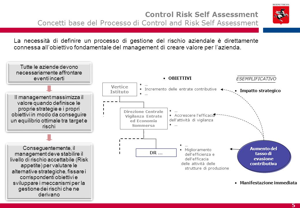 6 La necessità di introdurre modelli e strumenti di gestione attiva delle fonti di rischio risponde ad alcune motivazioni fondamentali: Tutelare gli obiettivi strategici, attraverso il presidio delle variabili endogene ed esogene che possono comprometterne il raggiungimento.