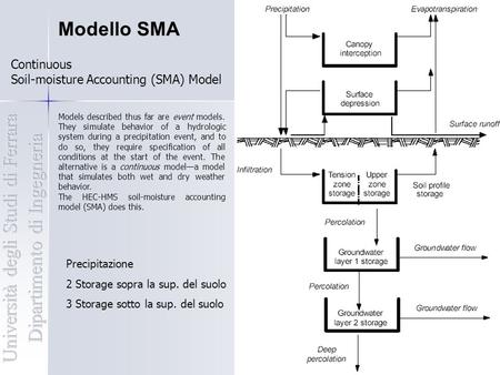 Modello SMA Continuous Soil-moisture Accounting (SMA) Model Models described thus far are event models. They simulate behavior of a hydrologic system during.