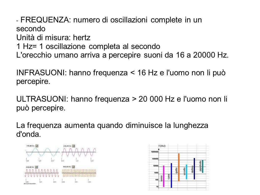 Lunghezza d onda: determina il timbro del suono.