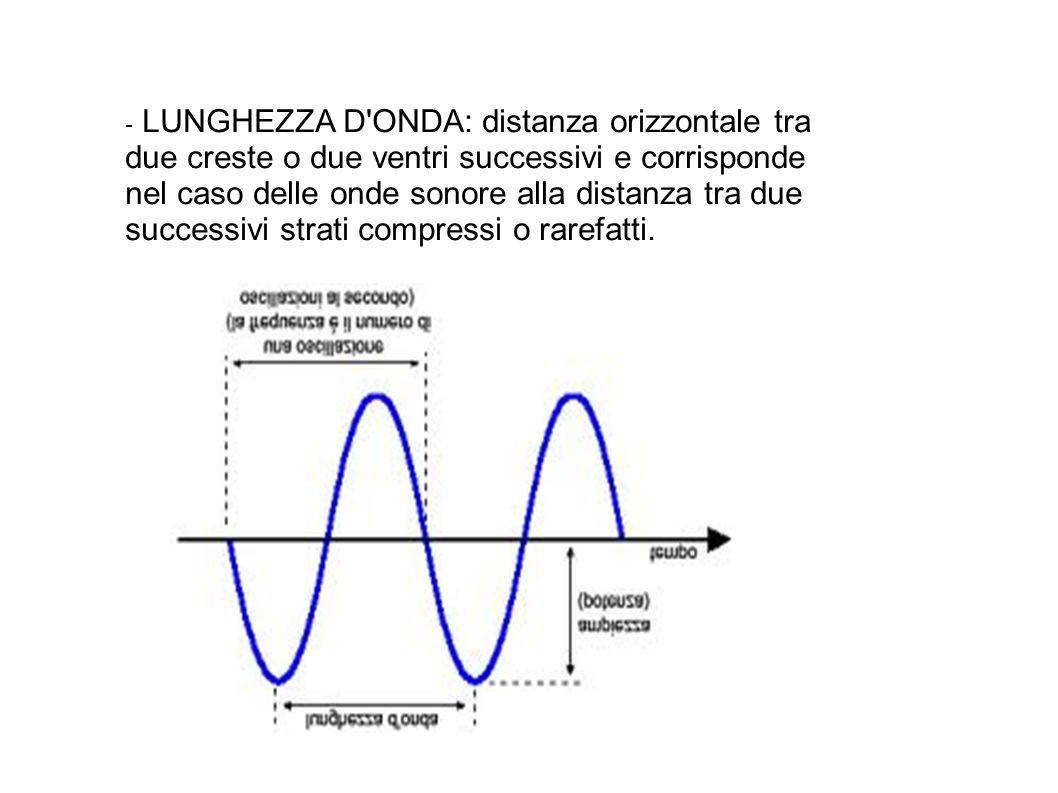 - AMPIEZZA: distanza verticale tra il punto più alto della cresta e la linea di propagazione dell onda stessa.