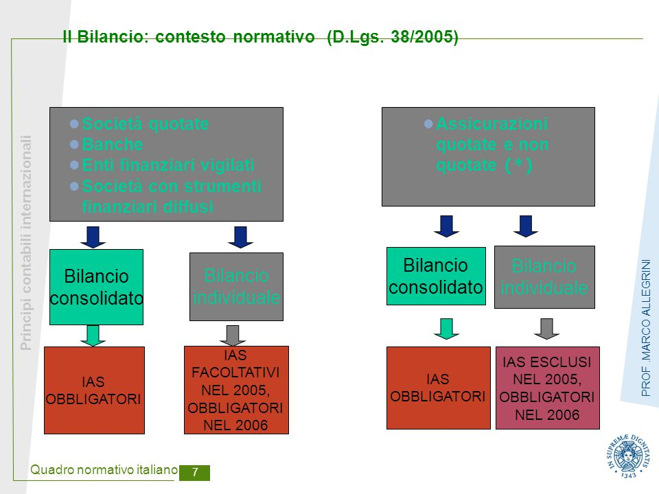 Quadro normativo italiano 8 Principi contabili internazionali PROF.MARCO ALLEGRINI Bilancio individuale IAS FACOLTATIVI (***) Altre società non consolidate da società che redigono il bilancio consolidato (escluse quelle minori) Il Bilancio: contesto normativo (D.Lgs.