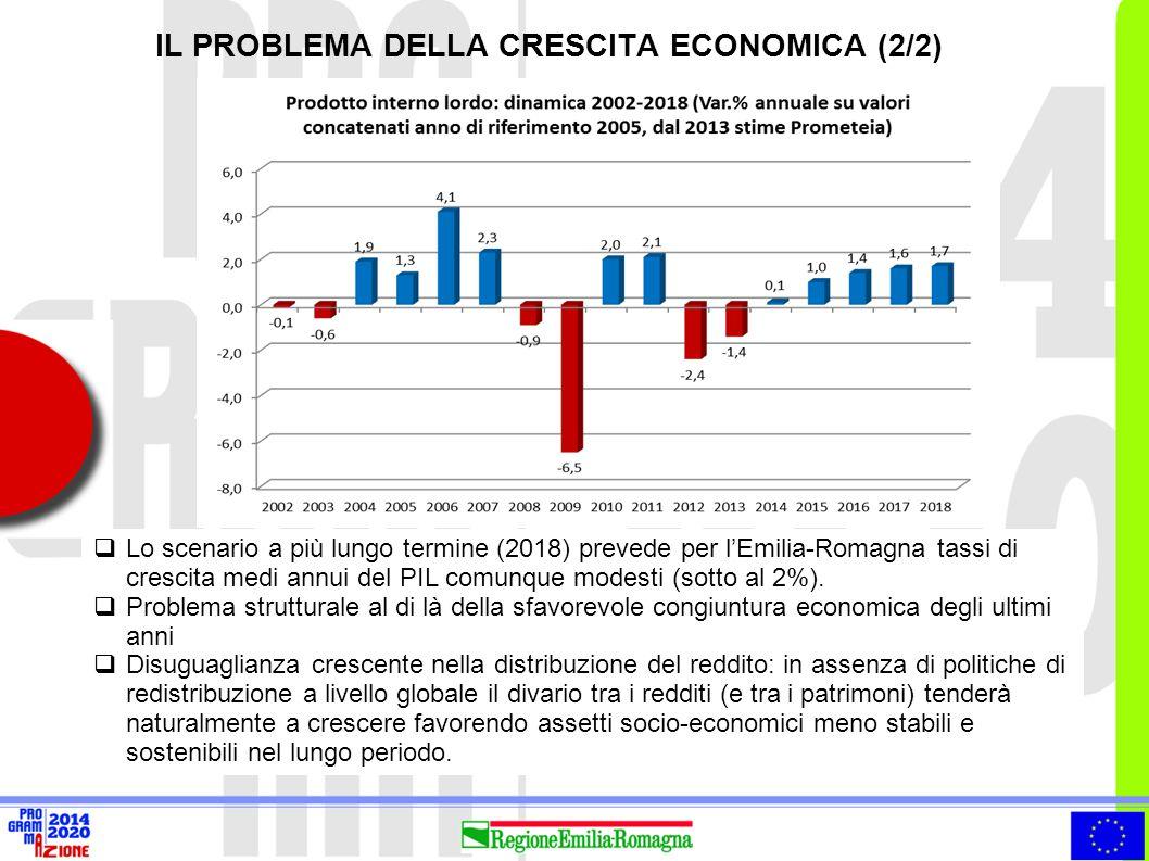  Il traino della domanda estera  Nel 2013 l'Emilia-Romagna ha esportato beni per un valore totale di circa 50,8 miliardi di euro, pari al 41,7% dell'export del Nord-Est e al 13,0% di quello italiano.