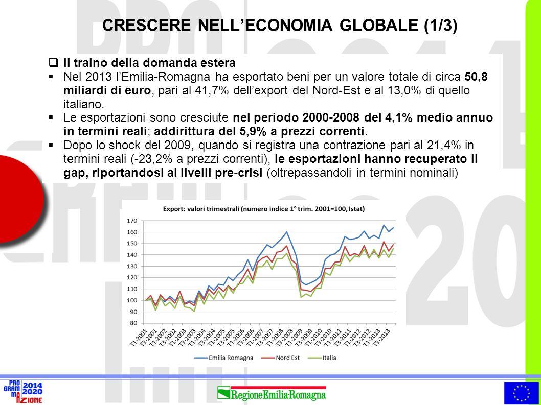 CRESCERE NELL'ECONOMIA GLOBALE (2/3)  Mercato interno Vs Mercati esteri: fotografie di un Sistema Paese a 2 velocità