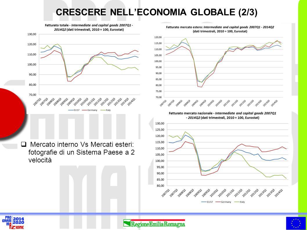  Dipendenza crescente della crescita economica dalla domanda estera: il grado di internazionalizzazione commerciale dell'Emilia-Romagna è passato dal 44,7% del 2002 al 55,7% del 2012 (al 58% nel 2015, valore stimato).