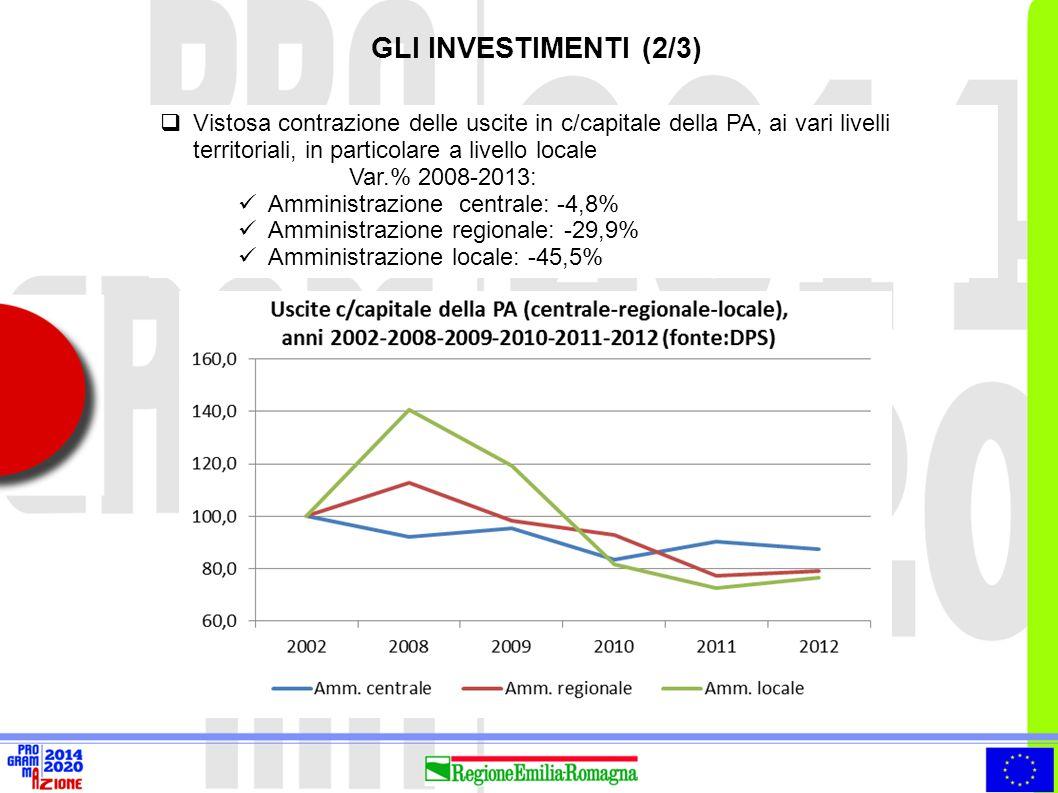 Distribuzione % regionale degli IDE nel 2011 IDE Emilia-Romagna (consistenze in euro)  Nel 2011, le 6 regioni del Centro- Nord rappresentano più dell'80% degli IDE dell'Italia in uscita e più del 90% di quelli in entrata.