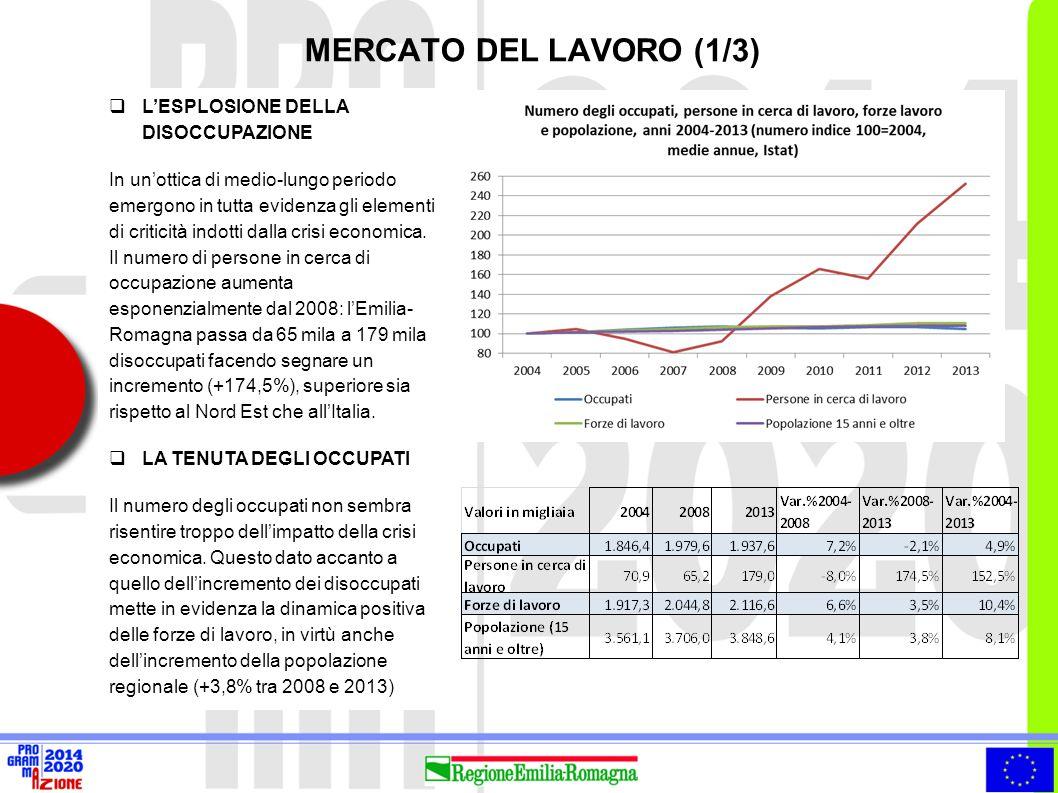 MERCATO DEL LAVORO (2/3)  Attenzione prioritaria verso i giovani ed i NEET (Not in Education, Employment or Training)  Permanenza qualificata nel mercato del lavoro, prevenendo l'esclusione dei lavoratori e favorendo processi di riconversione professionale Occupazione 15-24 anni DOVE SIAMO 19,6%32,4% TARGET EUROPA 2020 Tasso di occupazione 20-64 anni 75% 67/69% 70,6% (2013) Disoccupazione 15-24 anni 33,3%23,3% Occupazione 55-64 anni 48,6%50,3% NEET (18-24 anni) 22,1%16,9% Fonte Eurostat, ISTAT