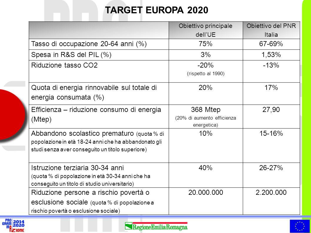 DOVE SIAMO OGGI E QUANTO MANCA ALL'OBIETTIVO Emilia- Romagna Italia Europa 27 Differenziale da Target europeo Differenziale da Target nazionale Tasso di occupazione 20-64 anni (% - dato 2013) 70,6%59,8%68,4%-4,4%+3,6% Spesa in R&S del PIL (% - dato 2011) 1,44%1,25%2,05%-1,56%-0,09% Abbandono scolastico prematuro (% - dato 2013) 15,3%17,0%12,0%-5,3%-0,3% Istruzione terziaria 30-34 anni (% - dato 2013) 27,9%22,4%37,0%-12,1%1,9% Riduzione persone a rischio povertà o esclusione sociale (% - dato 2013) 17,7%28,4%24,4%nd