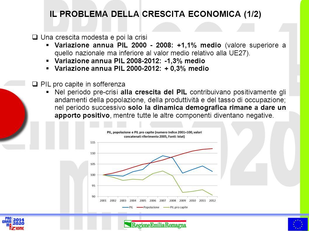  Lo scenario a più lungo termine (2018) prevede per l'Emilia-Romagna tassi di crescita medi annui del PIL comunque modesti (sotto al 2%).