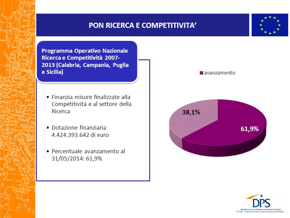 POI Energie rinnovabili Sostiene interventi di efficientamento, risparmio energetico e produzione di energia da fonti rinnovabili Dotazione finanziaria 1,071 mld di euro 396 Meuro per la Produzione di energia da fonti rinnovabili 633 Meuro per l'efficienza energetica ed ottimizzazione del sistema energetico 42 Meuro per l'assistenza tecnica ed azioni di accompagnamento Percentuale avanzamento al 31/05/2014: 55,3% Programma Operativo Interregionale Energie Rinnovabili e Risparmio Energetico 2007-2013 (Calabria, Campania Puglia Sicilia)