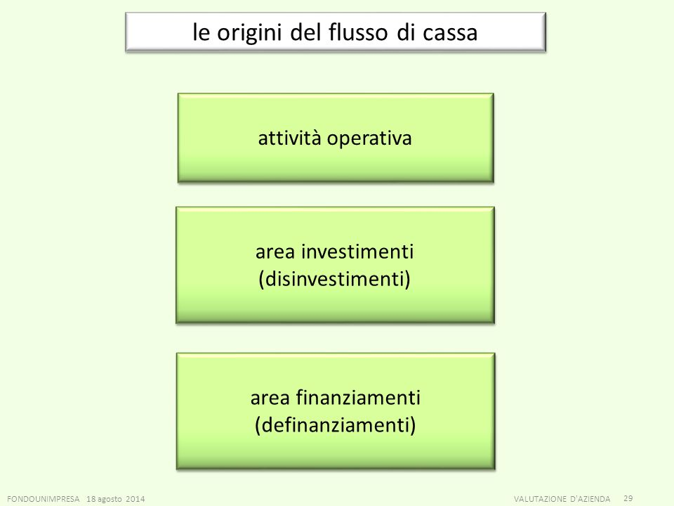 FONDOUNIMPRESA 18 agosto 2014VALUTAZIONE D AZIENDA 30 il free cash flow operativo Ebit (Earnings Before Interests and Taxes) - Imposte sul risultato operativo =Nopat (Net Operating Profit After Taxes) +Ammortamenti +Accantonamenti e altri costi non monetari =Autofinanziamento netto +/-Variazione del Capitale circolante netto (Crediti / Scorte / Debiti) =Flusso di cassa operativo corrente - Investimenti (riferibili all'area operativa) +Disinvestimenti (riferibili all'area operativa) =Free cash flow operativo