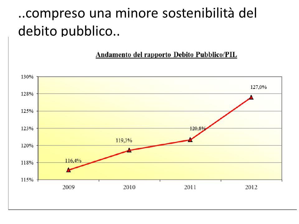 d(D/Y)/dt=dd/dt = -a+d(i-g) a=(E-S)/Y avanzo primario sul PIL; d=D/Y rapporto debito pubblico su PIL; g= (dY/dt)/Y tasso di crescita del PIL nominale; -In Italia prossimo anno pil nominale poco sopra il 2%, costo medio poco sopra il 3,5%, debito su Pil attorno al 130%, dunque: La dinamica del debito