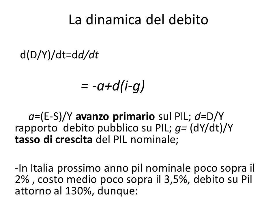 d(i-g)=1.3x(3,7-2,1)=2,4 -più o meno l'avanzo primario previsto nel 2013; ecco perché il debito dovrebbe rimanere stabile o in lieve riduzione nel 2014 e negli anni successivi (il DEF).