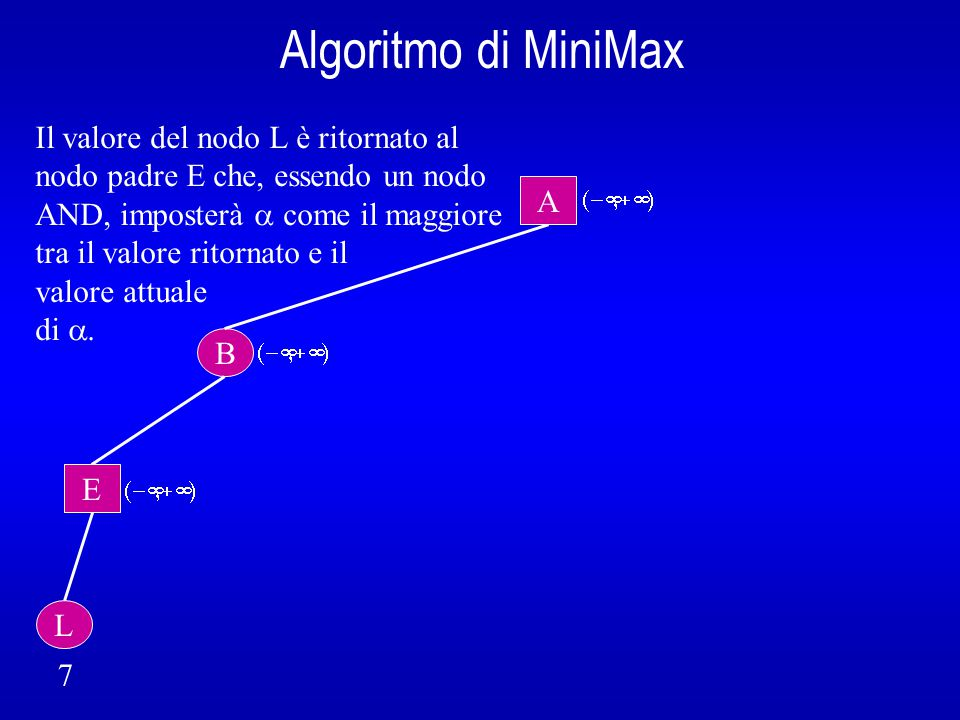 Algoritmo di MiniMax B A E L 7 Nodo E: non si può interrompere la ricerca (  <  )  se esiste un altro figlio di E, lo si genera.
