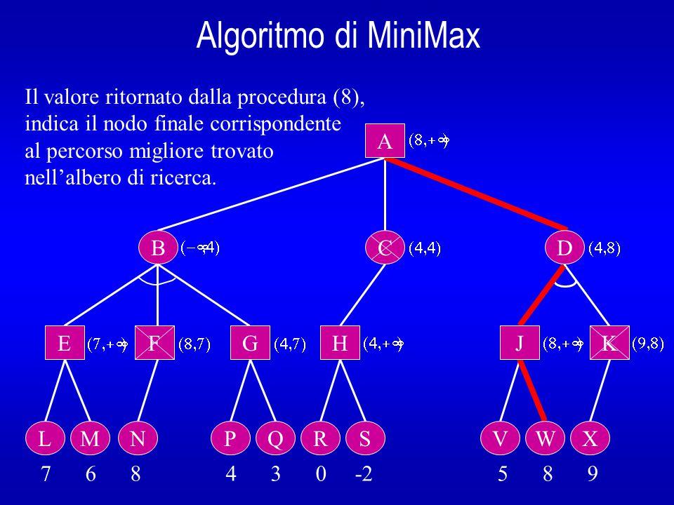 Algoritmo di MiniMax Analisi dei risultati: L'applicazione di questa tecnica ha ridotto il numero dei nodi analizzati che sono passati da 25, ottenuti con l'applicazione del solo algoritmo di MiniMax, a 20.