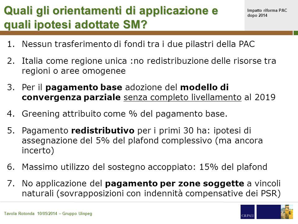 Impatto riforma PAC dopo 2014 Tavola Rotonda 10/05/2014 – Gruppo Uinpeg 14 Massimale nazionale e ipotesi di attribuzione alle diverse componenti
