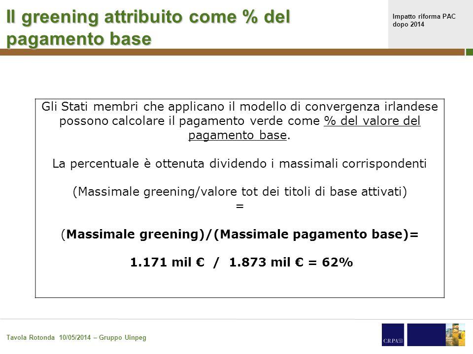 Impatto riforma PAC dopo 2014 Tavola Rotonda 10/05/2014 – Gruppo Uinpeg 19 Come cambiano i pagamenti disaccoppiati per ettaro