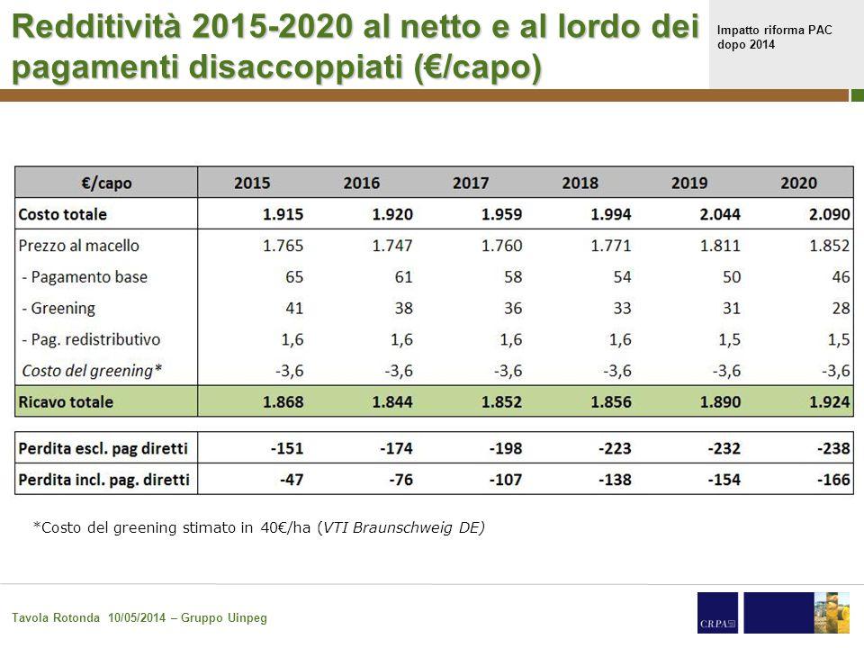 Impatto riforma PAC dopo 2014 Tavola Rotonda 10/05/2014 – Gruppo Uinpeg Redditività 2015-2020 al netto e al lordo dei pagamenti disaccoppiati (€/100 kg p.v.) *Costo del greening stimato in 40€/ha (VTI Braunschweig DE)