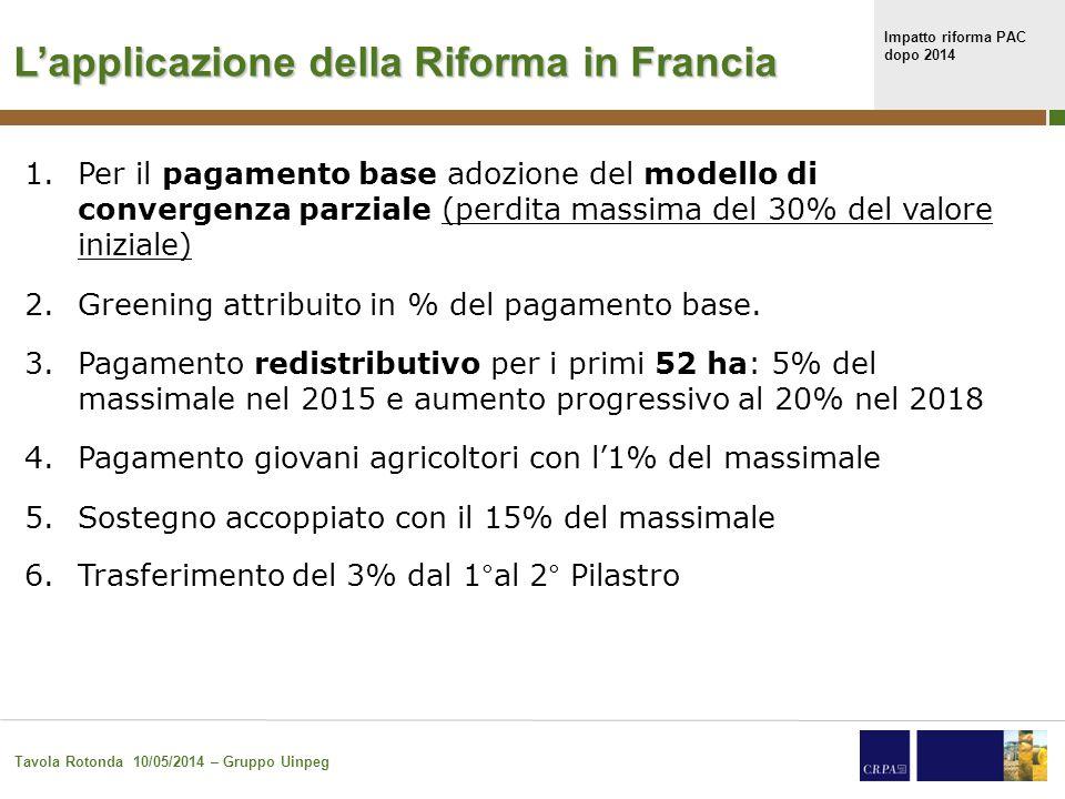 Impatto riforma PAC dopo 2014 Tavola Rotonda 10/05/2014 – Gruppo Uinpeg 28 Francia: massimale 1° pilastro e distribuzione tra pagamenti