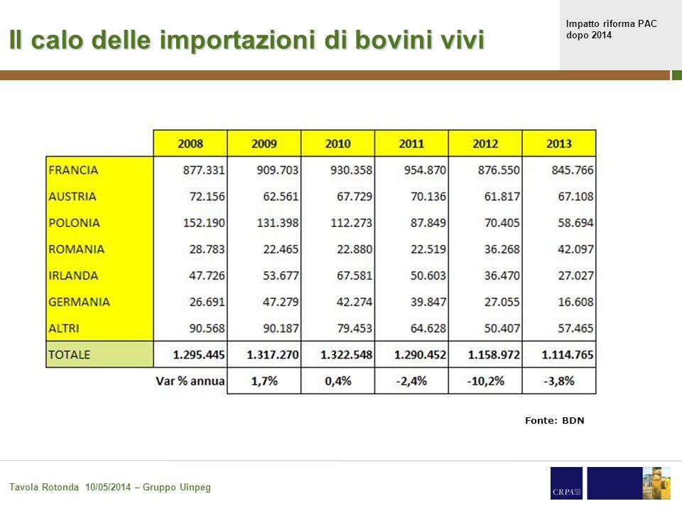 Impatto riforma PAC dopo 2014 Tavola Rotonda 10/05/2014 – Gruppo Uinpeg 4 Scaletta argomenti Incidenza dell'attuale sistema dei pagamenti diretti sulla redditività nel 2012 – 2014 (pag.