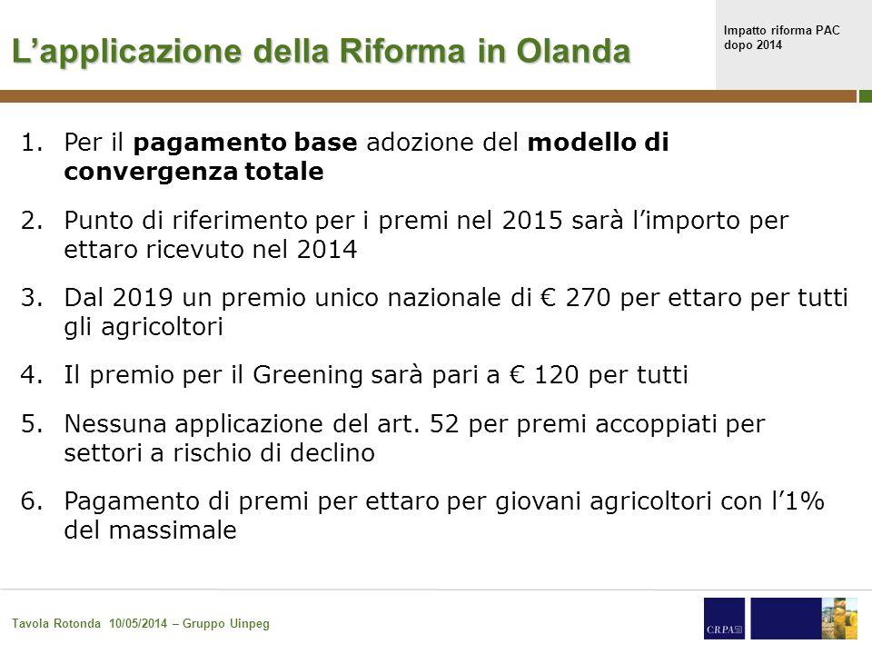 Impatto riforma PAC dopo 2014 Tavola Rotonda 10/05/2014 – Gruppo Uinpeg 31 L'applicazione della Riforma in Irlanda 1.In media l'agricoltore irlandese dipende per il 50% del reddiito dai premi PAC 2.Irlanda applica il modello della convergenza parziale.