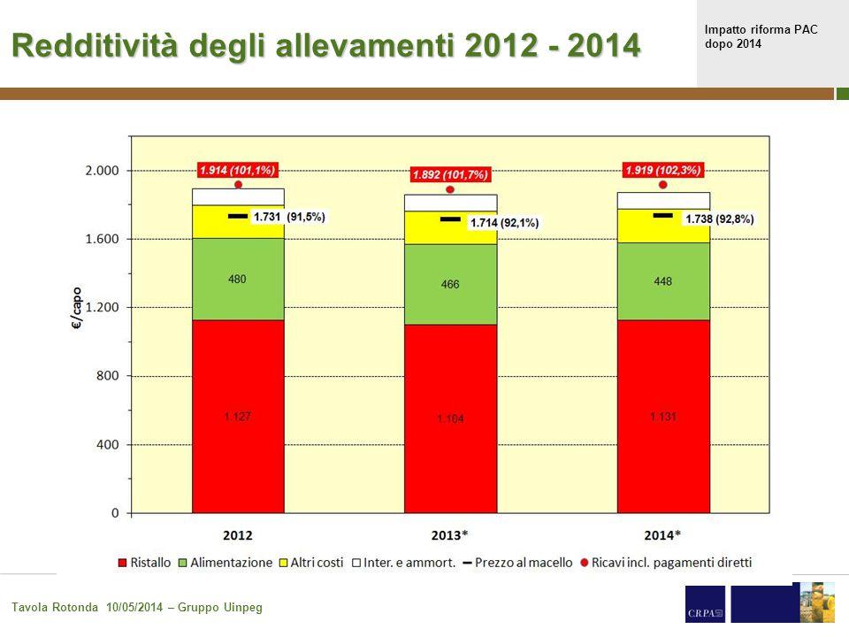 Impatto riforma PAC dopo 2014 Tavola Rotonda 10/05/2014 – Gruppo Uinpeg Prezzo per coprire i costi di produzione